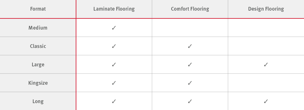Formats for our floorboards