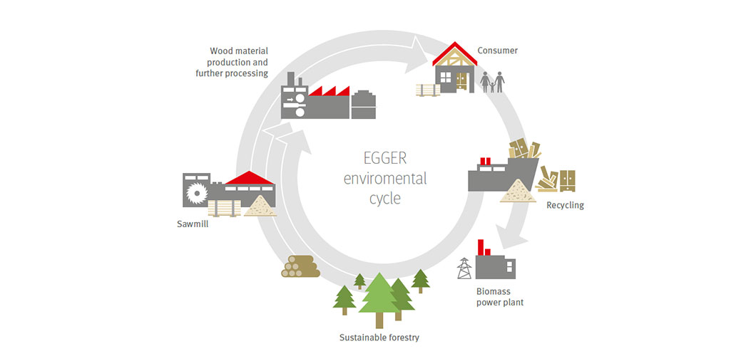 The EGGER Eco Cycle