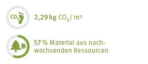 Eco Facts Schichtstoff
