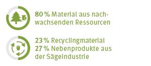 EcoFacts Schichtstoffverbundplatten