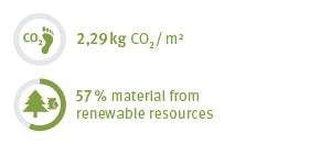 EcoFacts Laminates