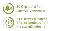 EcoFacts Laminate Bonded Boards