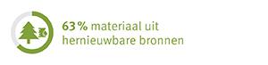 EcoFacts Compactlaminaat