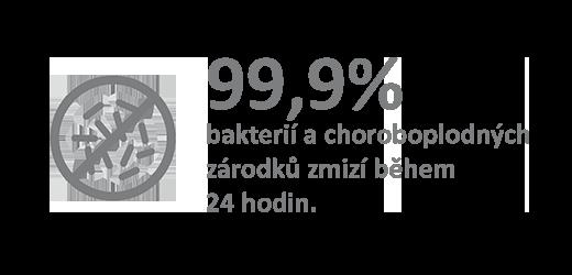 Množství bakterií a choroboplodných zárodků se během 24 hodin sníží o 99,9%.