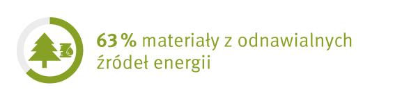 Eco fakty Laminat kompaktowy