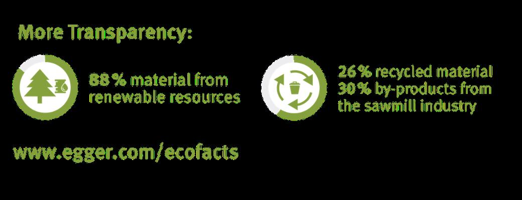 Worktop Ecofacts