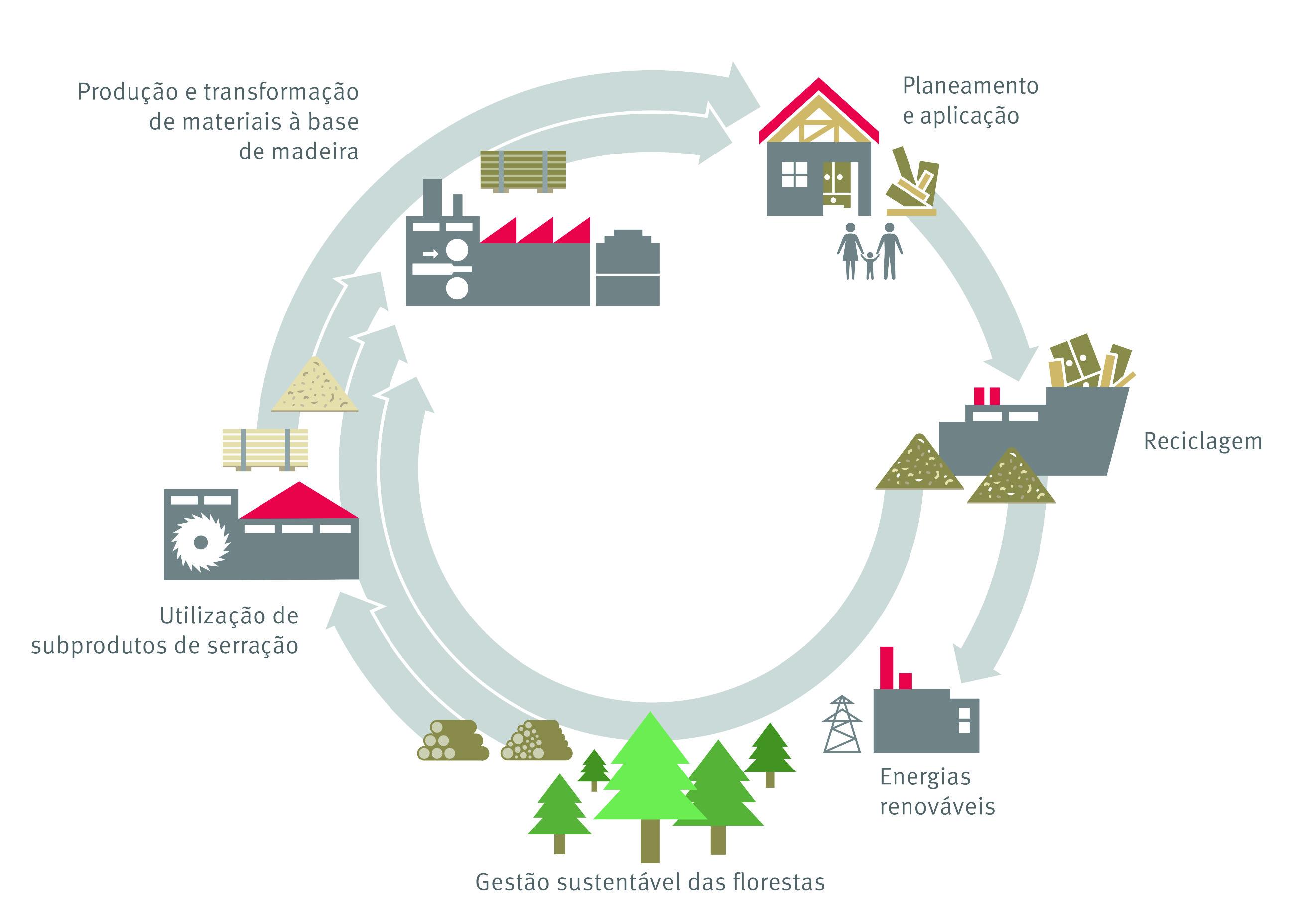 Ciclo ambiental EGGER
