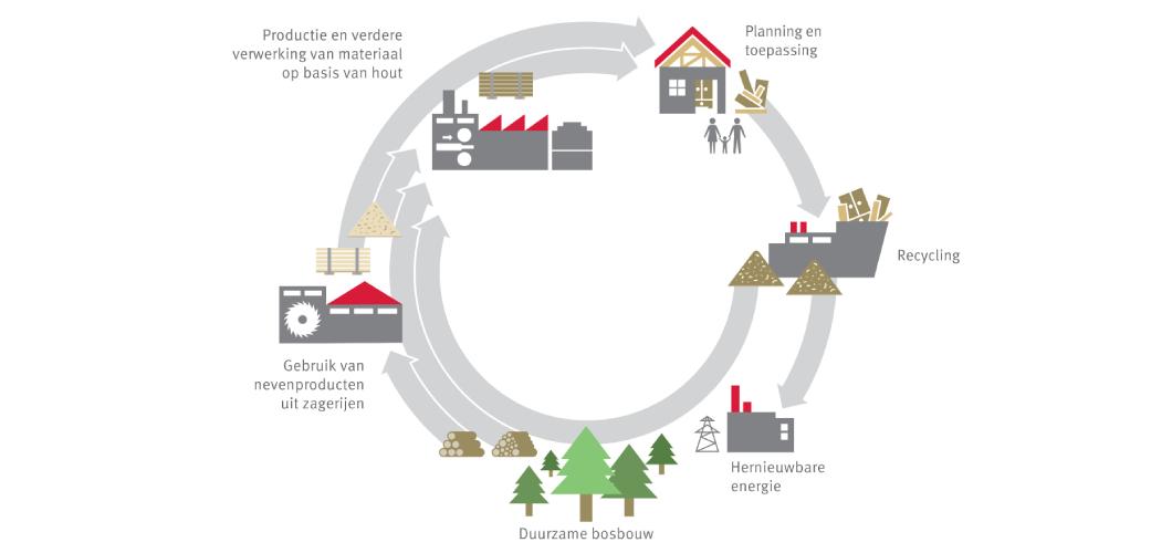 Onze milieucyclus