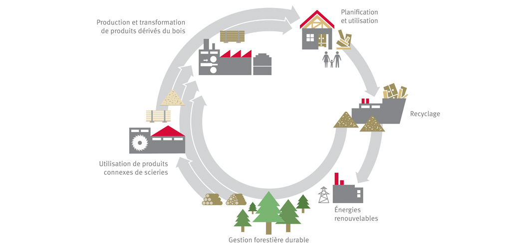 Cycle environnemental EGGER