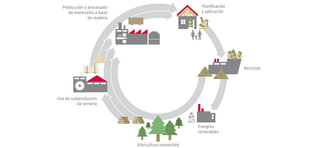Economía circular en EGGER