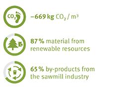 EcoFacts MDF