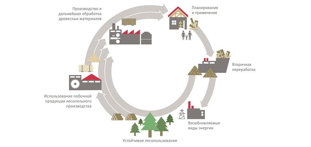 Замкнутый цикл производства в компании ЭГГЕР