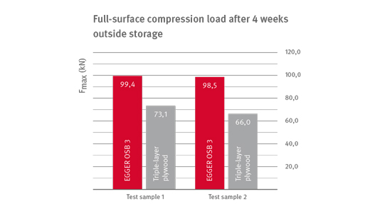 Full-surface compression load after 4 weeks outside storage