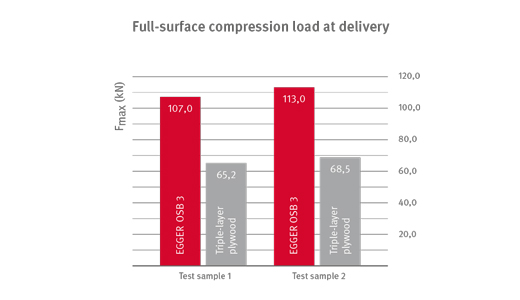 Full-surface compression load at delivery