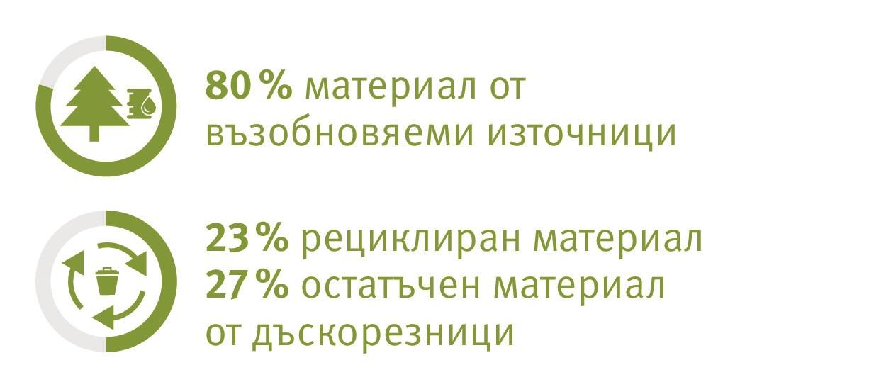 Показатели за екологична безопасност