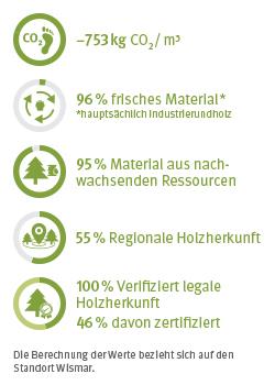 EcoFacts ErgoBoard