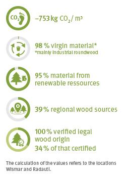 EcoFacts OSB 3 TG
