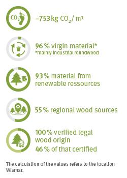 EcoFacts OSB 4 TOP TG