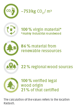 EcoFacts Roofing Board