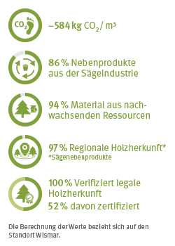 EcoFacts DHF