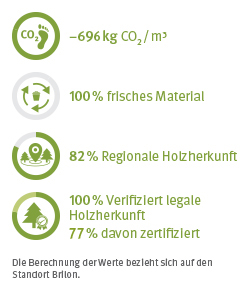 EcoFacts Schnittholz