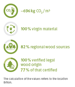 EcoFacts Timber
