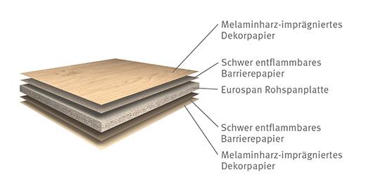 Produktaufbau Eurodekor Flammex