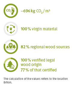 ECO fact timber