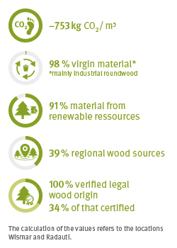 OSB2 Eco facts