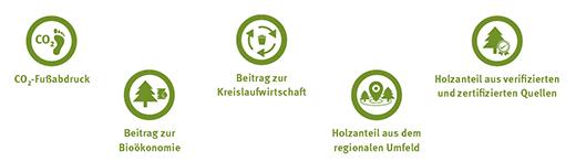 Nachhaltigkeitsindikatoren der EGGER Bauprodukte